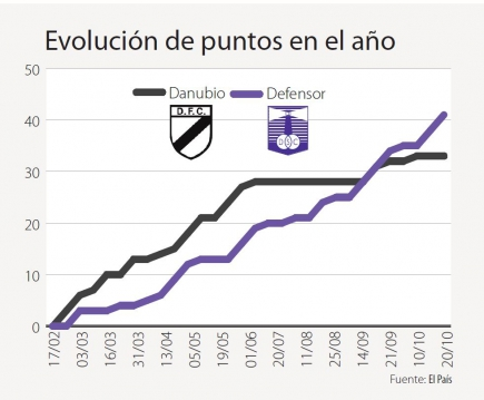 Defensor vs. Danubio