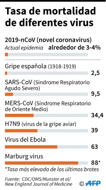 Tasa de mortalidad del coronavirus. Foto: AFP