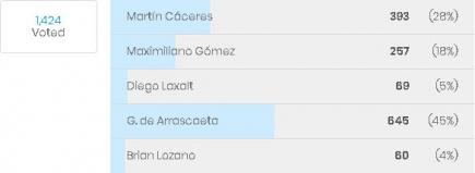 La votación de los hinchas de Defensor Sporting.