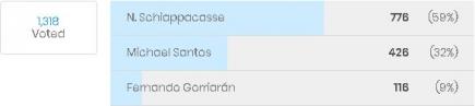 La votación de los hinchas de River Plate.