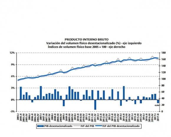 Gráfico de PIB 2°
