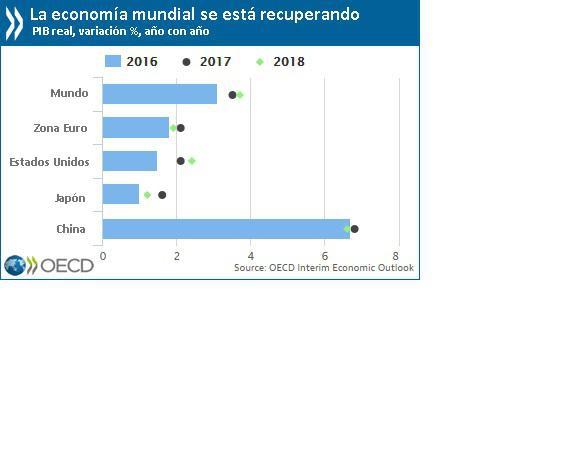 Gráfica de OCDE