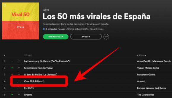 El himno franquista entre los temas más virales de España en Spotify. Foto: Captura Verne.