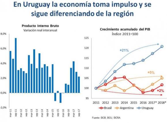 Gráfico crecimiento del MEF.