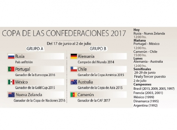 La fase de grupos y el fixture de la Copa Confederaciones. Infografía: El País