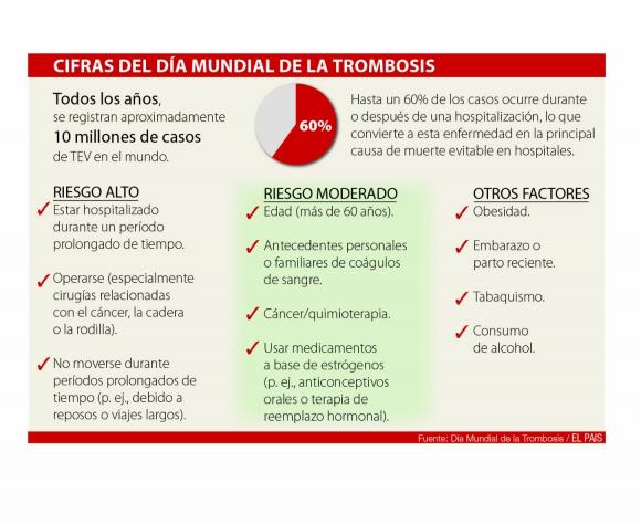 Cifras publicadas por la organizción Día Mundial de la Trombosis