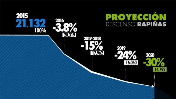 Proyección de evolución de rapiñas. Fuente: Ministerio del Interior