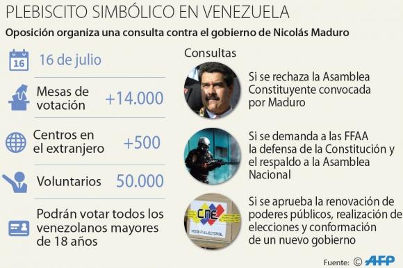 Los números del plebiscito en Venezuela. Foto: AFP
