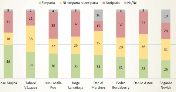 Nivel de simpatía de los líderes políticos uruguayos. Foto: Opción Consultores