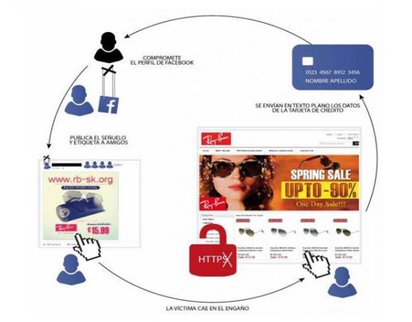 Nueva modalidad de estafa en Facebook. Foto: Comunicado ESET