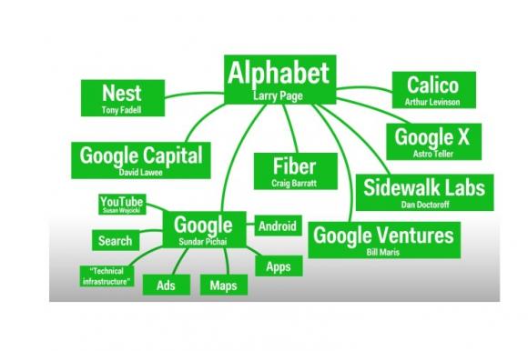 La estructura de Alphabet.