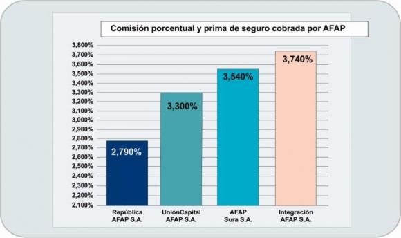 Fuente: República AFAP.