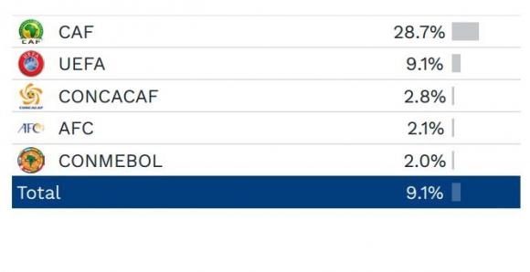 El porcentaje de jugadores nacidos en el exterior de las confederaciones durante las Eliminatorias. Foto: FIFA