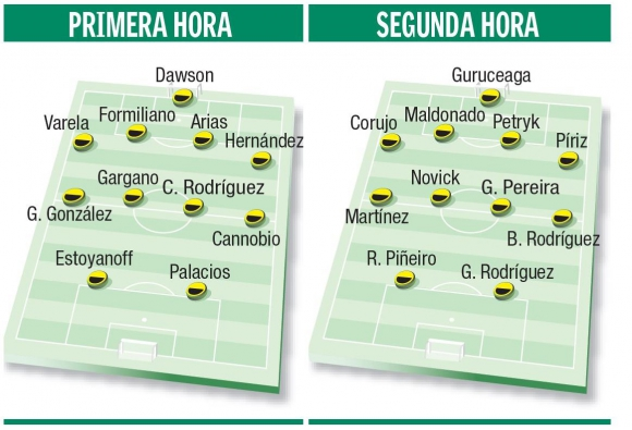 Las alineaciones de Peñarol en el primer amistoso del año