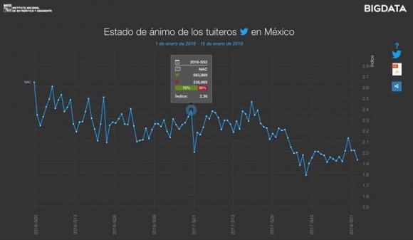 """""""Estado de ánimo de los tuiteros de México"""". Foto: EFE"""