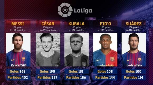 Los que anotaron más de 100 goles por la Liga Española con el Barcelona