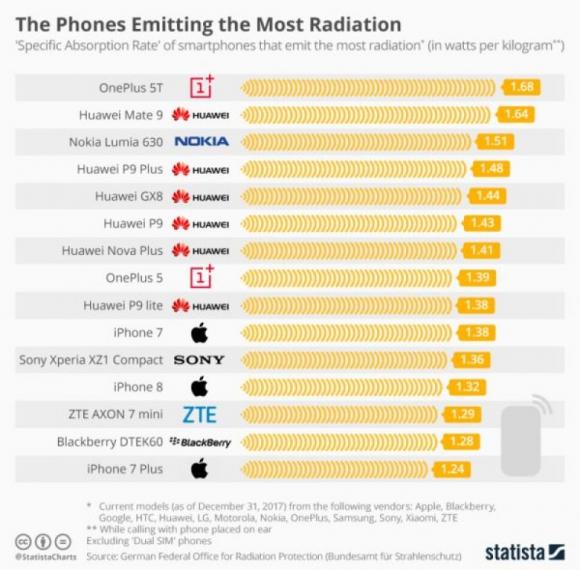 Smartphones con mayor radiación. Foto: Statista/CC