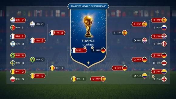 EA Sports predice que Uruguay llegará a cuartos de final y Francia ...
