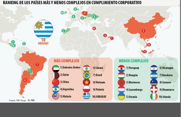 Ranking países cumplimiento corporativo