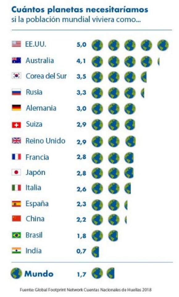 Planetas necesarios para satisfacer demanda. Foto: WWF