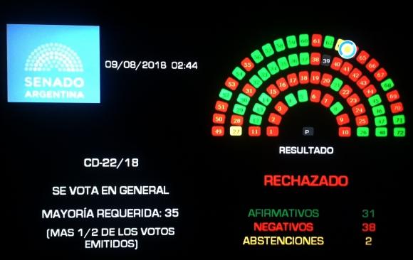 Legalización del aborto rechazada en Senado. Foto: AFP