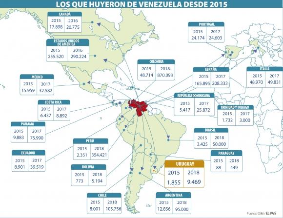 Loa que huyeron de Venezuela