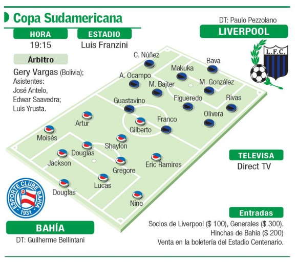 La ficha de Liverpool vs. Bahía