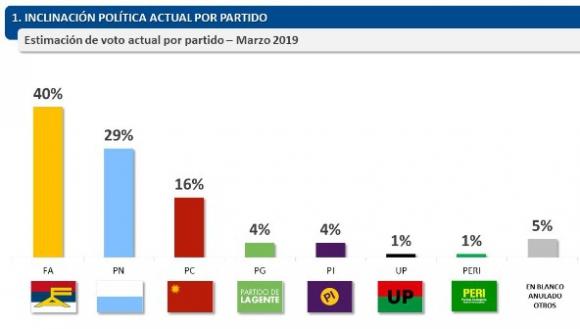 Intención de voto según Factum. Gráfico: Factum