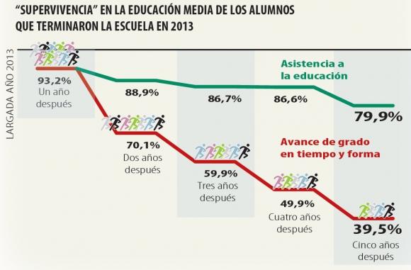 Nivel de repetición en la educación