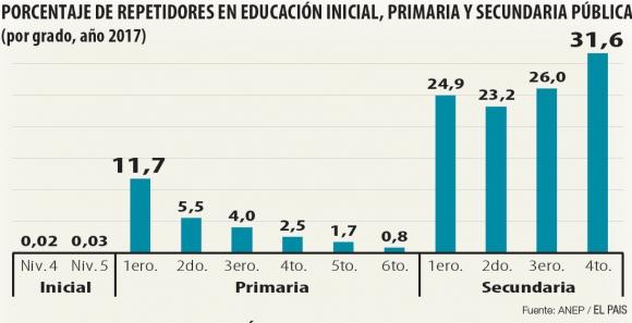 Repetición educación Uruguay