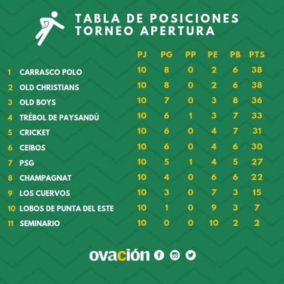 Tabla de posiciones final del Torneo Apertura 2019.