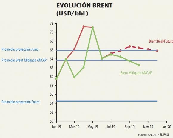 Evolución del barril de petróleo Brent. Foto: El País