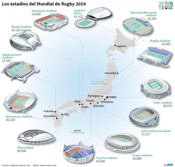 Estadios del Mundial de Japón 2019. Foto: AFP.