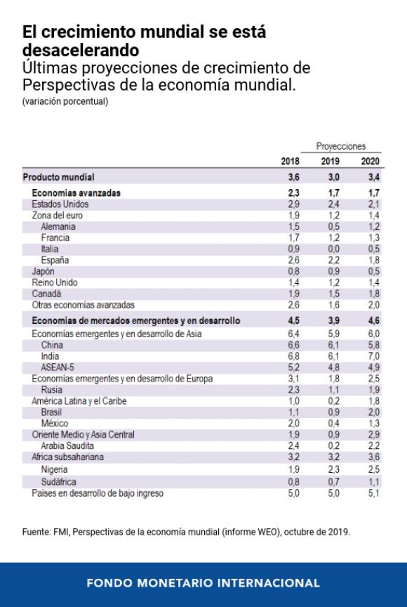 Desaceleración del crecimiento mundial. Foto: FMI