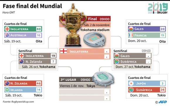 Cuadro Copa Mundial de rugby Japón 2019