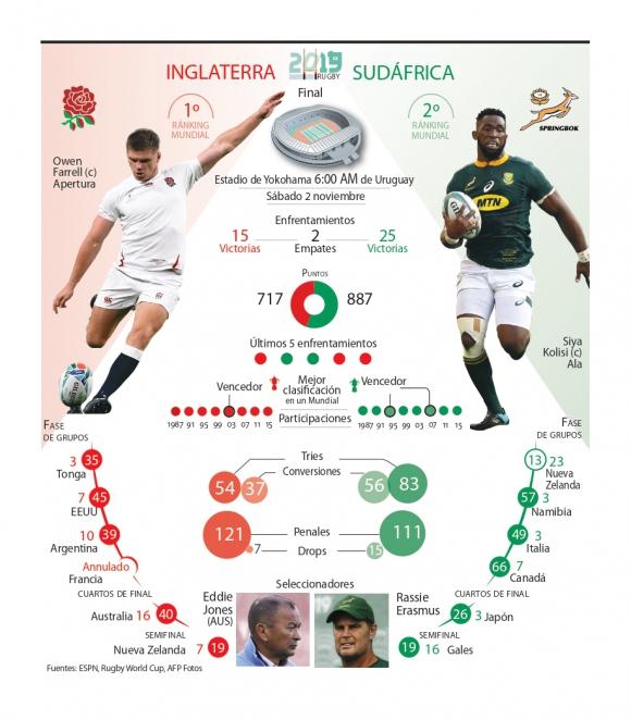 La previa de la final entre Inglaterra y Sudáfrica.