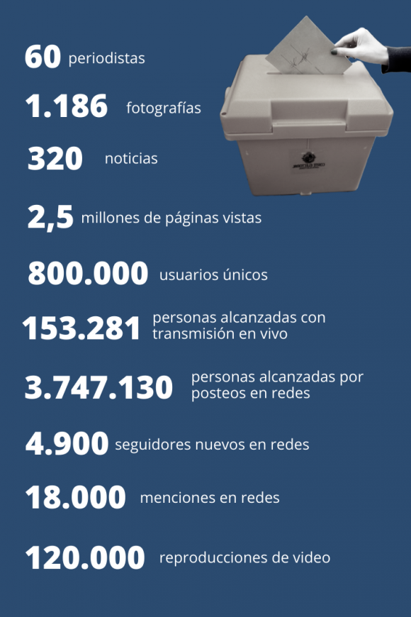 10 cifras de la cobertura de El País.