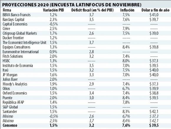 Proyecciones Latinfocus para 2020