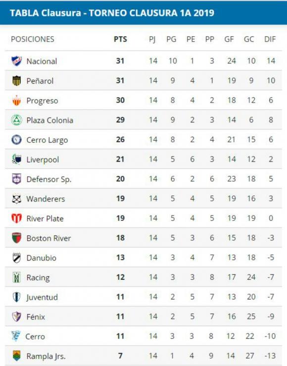 Tabla de posiciones del Torneo Clausura