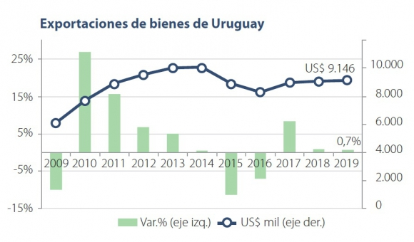 Exportaciones de bienes de Uruguay. Foto: Uruguay XXI | El País