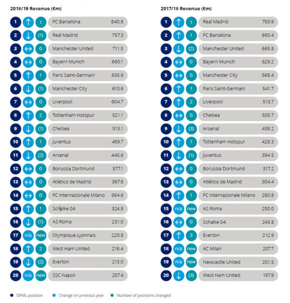 Top 20 de la Money League de Deloitte