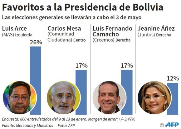 Resultado de imagen para bolivia candidatos derecha elecciones 3 de marzo
