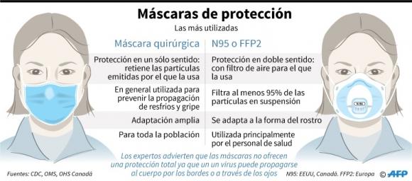 Máscaras de protección. Foto: AFP