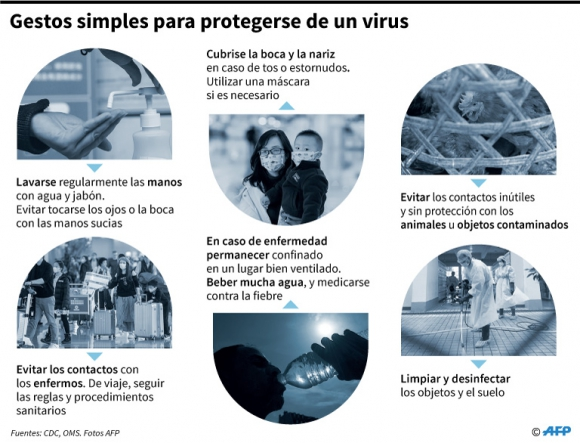 Gestos simples para protegerse de un virus. Foto: AFP