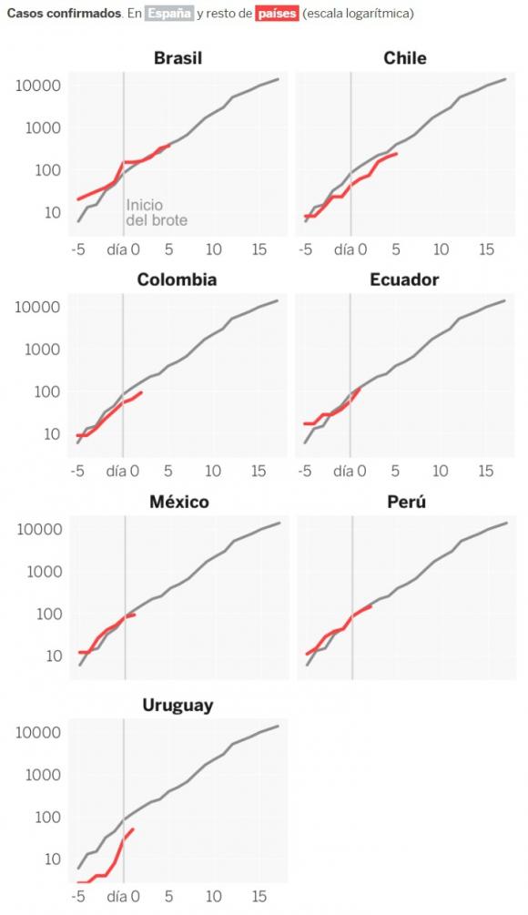 Gráficas del coronavirus en algunos países de América Latina. Foto: El País de Madrid.