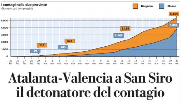 Gráfica de La Repubblica