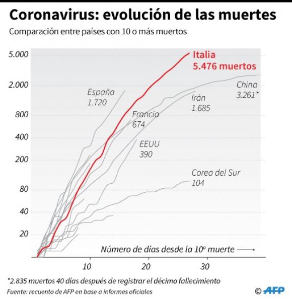 Evolución de las muertes por coronavirus. Foto: Afp