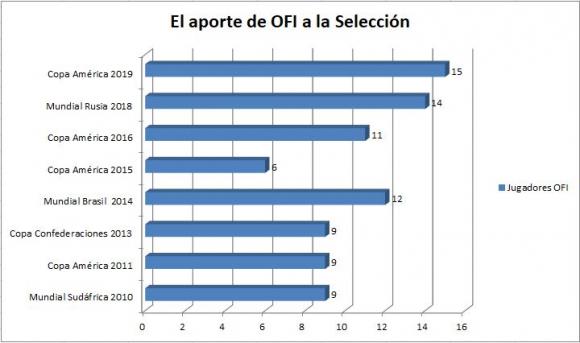 Gráfica de Aporte de OFI a la Selección