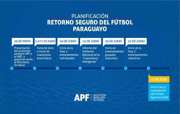 La hoja de ruta para el regreso del fútbol de Paraguay.