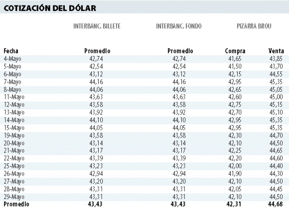 Dólar punta a punta mayo 2020